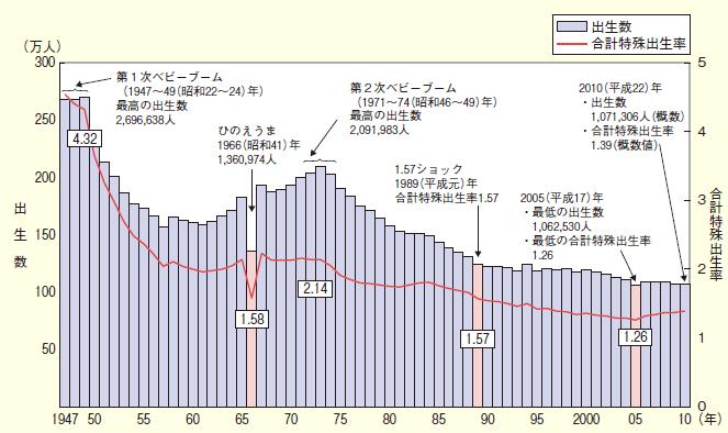 出生数と合計特殊出生率(出所:厚生労働省) 既に人口のピークアウトを迎え、現状で合計特殊出生率も
